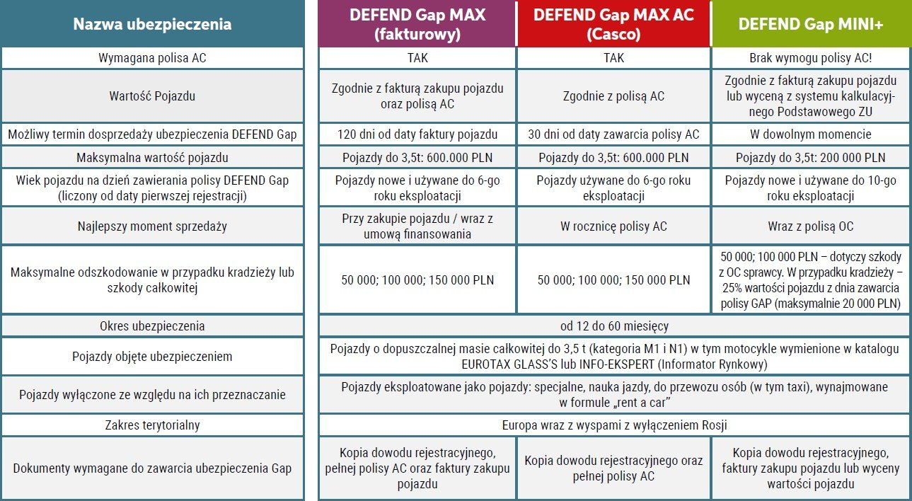 Oferta ubezpieczenia GAP Defend